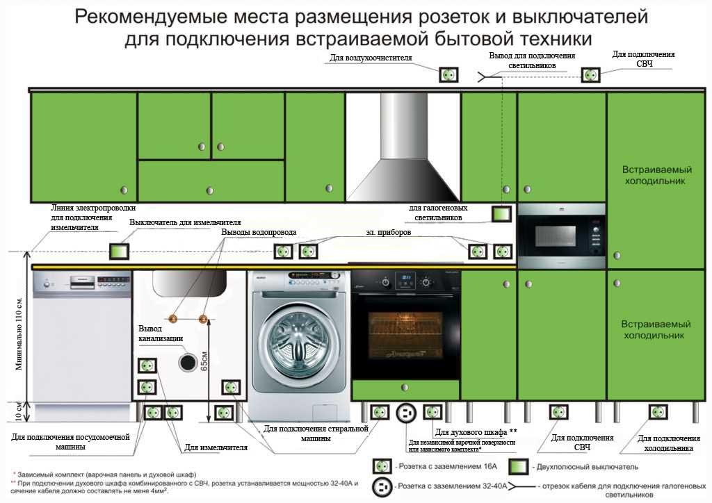рекомендации размещения розеток на кухне