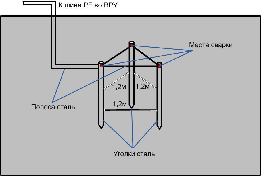 заземление треугольник