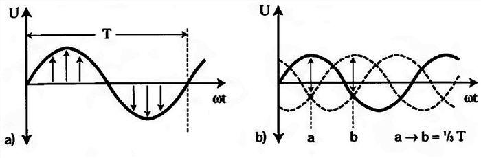 график однофазного и трехфазного тока